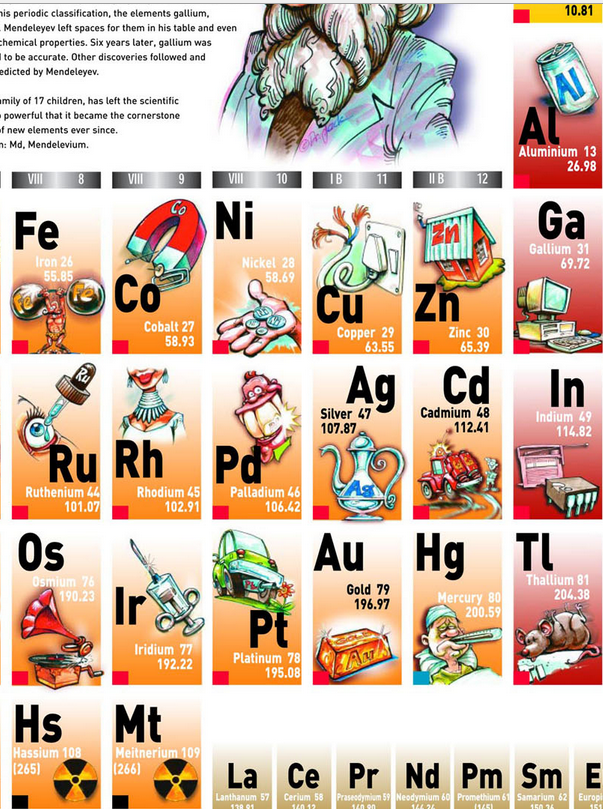 Periodic table gold on the periodic table facts periodic table periodic table gold on the periodic table facts the atomic electron continuum message system from urtaz Images