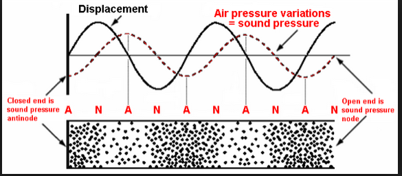 wave sound harmonic pressure oscillation node Capture